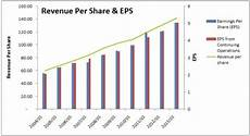 What Is Eps In Stock Chart Walmart Dividend Stock Analysis Dgi Amp R