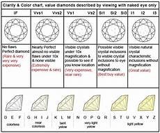 Diamond Color And Clarity Chart I Can Never Remember