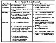 Three Types Of Business Ownership Top 3 Forms Of Organization Business