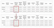 Star Alliance Points Chart Star Alliance Award Chart Have Been Changed Over Night To