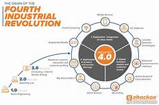 4th Industrial Revolution Understanding The Impacts Of The Fourth Industrial