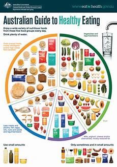 Food Groups Chart 5 Food Groups Healthy Kids