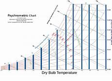 And Dry Bulb Chart Psychrometric Chart Mollier Diagram
