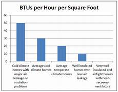 Btu Per Square Foot Heating Chart Heating Colorado Homes 10 636 Extensionextension