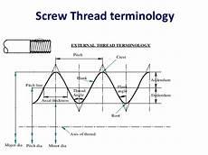 screw thread terminology mechanicstips
