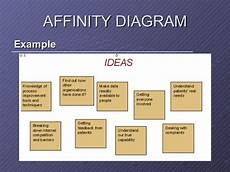 Affinity Diagram Example New 7 Management Tools