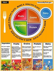 Food Groups Chart Food Group Chart For Losing Weight Google Search