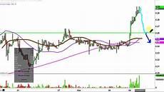 Rnn Stock Chart Rexahn Pharmaceuticals Inc Rnn Stock Chart Technical