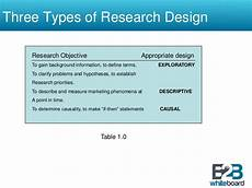 Basic Elements Of Research Design What Are The Types Of Experimental Research Designs