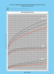Weight And Height Chart For Indian Boy Iap Growth Charts Indian Academy Of Pediatrics Iap