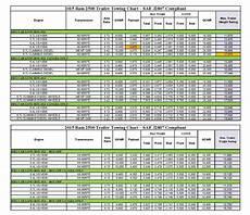Chevy Silverado Towing Chart 2011 Chevy 2500 Towing Capacity Chart Yaryak