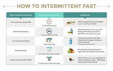 Intermittent Fasting Chart How To Fast A Q Amp A About Fasting Protocols