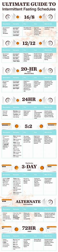Intermittent Fasting Chart The Beginner S Guide To Intermittent Fasting The Flow By