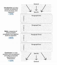 Essay Organization Types Structuring The Essay Research Amp Learning Online