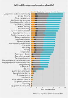 Skill Job These Job Skills Make You Most Employable Coding Isn T