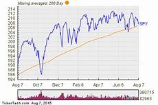 S P 500 Chart 200 Day Moving Average Spdr S Amp P 500 Breaks Below 200 Day Moving Average Notable