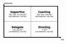 Describe Your Leadership Style What S Your Leadership Style