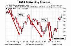 1999 stock market chart historical stock market bottoms charts and patterns