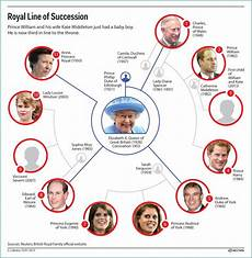 Royal Succession Chart Royal Line Of Succession Here S Where William And Kate S