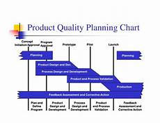Product Quality Planning Timing Chart Apqp Ppt