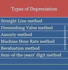 Three Methods Of Depreciation What Is Depreciation Types Examples Quiz