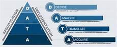 Data Driven Decision Making Data Driven Decision Model Our Approach Change This