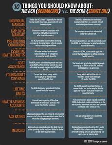 Obamacare Plan Comparison Chart Trumpcare Vs Obamacare How Does Trumpcare Bcra Compare
