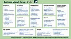Uber Business Model Business Model Canvas Uber