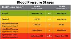 Blood Pressure By Age Chart 2018 Blood Pressure Range Chart Printable Business