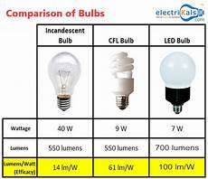Comparison Of Incandescent And Led Light Bulbs Comparison Of Bulbs Incandescentbulb Cfl Led Wipro