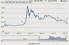 Bitcoin Value Rise Chart Rise And Fall Of Bitcoin Value Bitcoin