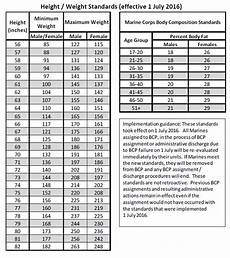 Marine Fitness Chart Usmc Height Weight Standards Amulette