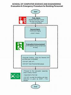 Emergency Procedure Flow Chart Assembly Area