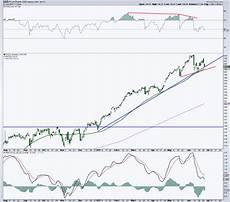 Nasdaq Etf Chart Nasdaq 100 Etf Qqq Testing Key Price Support Area See