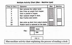 Multiple Activity Chart Industrial Engineering Multiple Activity Chart Toh Problem Kya Hai