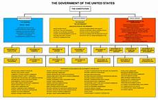 Us Government Org Chart United States Government Journalism Library Blog