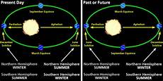 Milankovitch Cycles And Climate Change Climate Change Categories