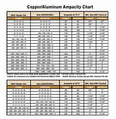 Thhn Wire Amperage Chart Free 9 Sample Conduit Fill Charts In Pdf Word