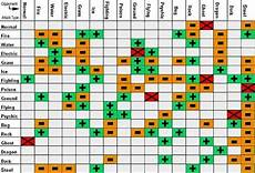 Pokemon Red Type Chart Is There A Chart Of Pokemon Strengths And Weaknesses Quora