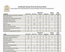 Pierson Food Chart Cookbook Recipe Chart By Dietary Need Cookbook Recipes