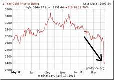 Silver Rate Chart Gold Prices Going Down Facts And Rumours