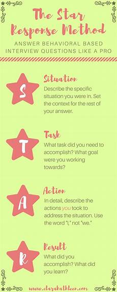 Star Response Method Ace Your Next Interview With The Star Response Method