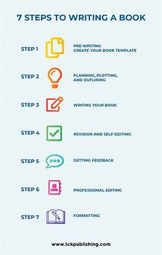 Book Writing Templates Free How To Write A Book 7 Simple Steps To Writing A Book That