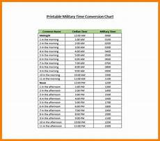 Comp Time Conversion Chart Download Converting Time To Decimal In Excel Gantt Chart