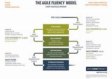 Mod Capability Sponsor Organisation Chart The Agile Fluency Model Henny Portman S Blog