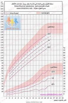Silver Perch Growth Chart مخططات نمو الإناث في متلازمة سيلفر روسل