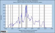 Us Federal Funds Rate Chart Thou Not Lead Us To Temptation Don T Tread On Me