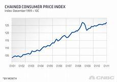 Cost Of Living Chart By Year Thanks Obama U S Cost Of Living Hits New Record High