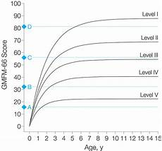 Cerebral Palsy Growth Chart Gmfcs Prognosis For Gross Motor Function In Cerebral Palsy