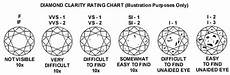 Diamond Colour And Clarity Chart Uk Diamond Information Classic Diamonds